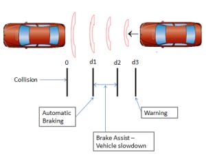 automatic_braking
